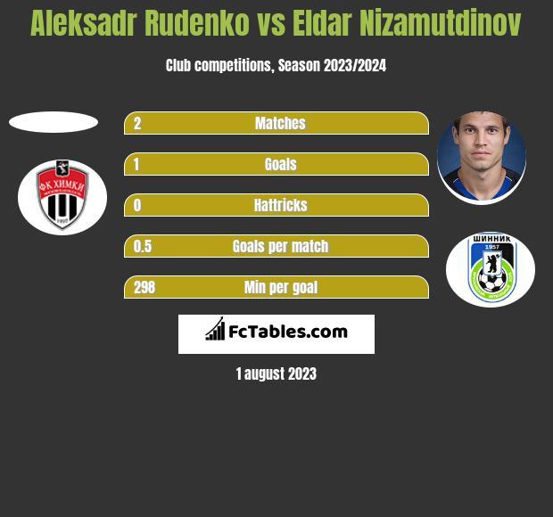 Aleksadr Rudenko vs Eldar Nizamutdinov h2h player stats