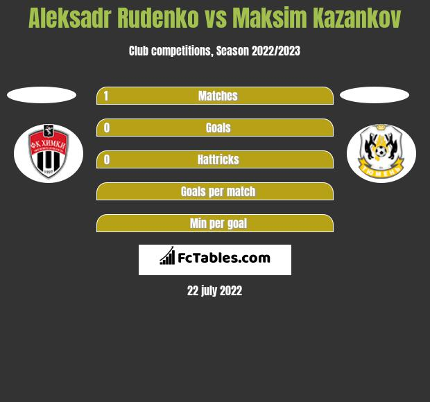 Aleksadr Rudenko vs Maksim Kazankov h2h player stats