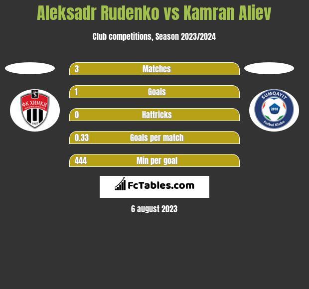Aleksadr Rudenko vs Kamran Aliev h2h player stats
