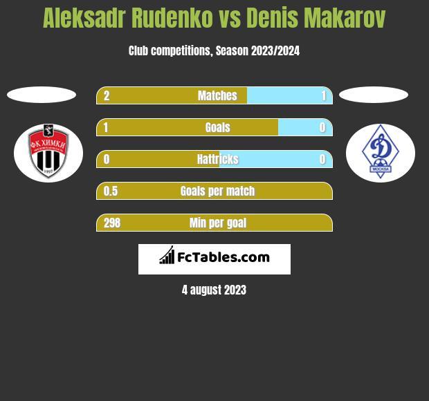 Aleksadr Rudenko vs Denis Makarov h2h player stats