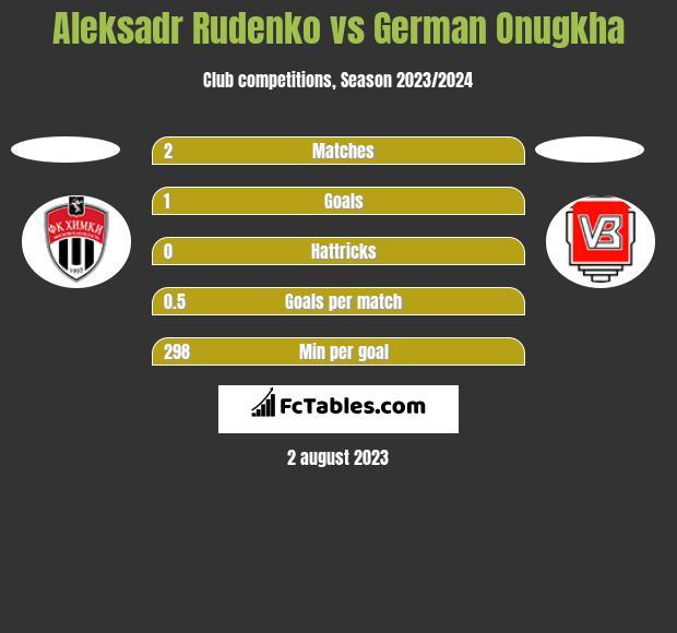 Aleksadr Rudenko vs German Onugkha h2h player stats