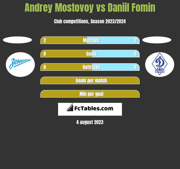Andrey Mostovoy vs Daniil Fomin h2h player stats