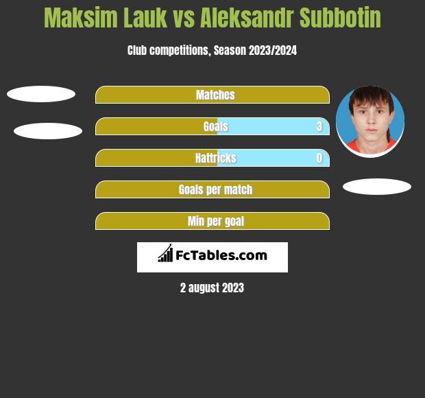 Maksim Lauk vs Aleksandr Subbotin h2h player stats
