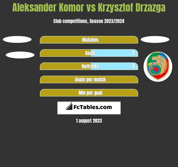 Aleksander Komor vs Krzysztof Drzazga h2h player stats