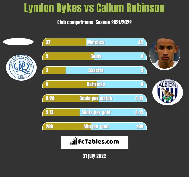 Lyndon Dykes vs Callum Robinson h2h player stats