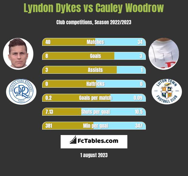 Lyndon Dykes vs Cauley Woodrow h2h player stats