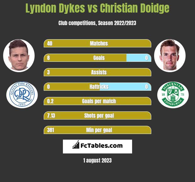 Lyndon Dykes vs Christian Doidge h2h player stats