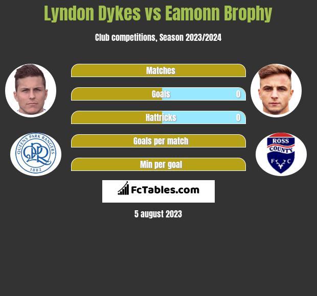 Lyndon Dykes vs Eamonn Brophy h2h player stats