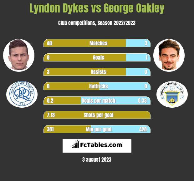 Lyndon Dykes vs George Oakley h2h player stats