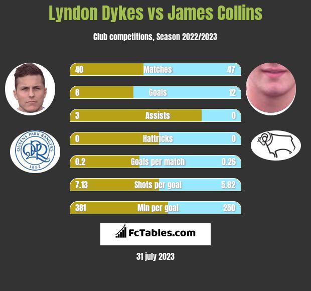 Lyndon Dykes vs James Collins h2h player stats