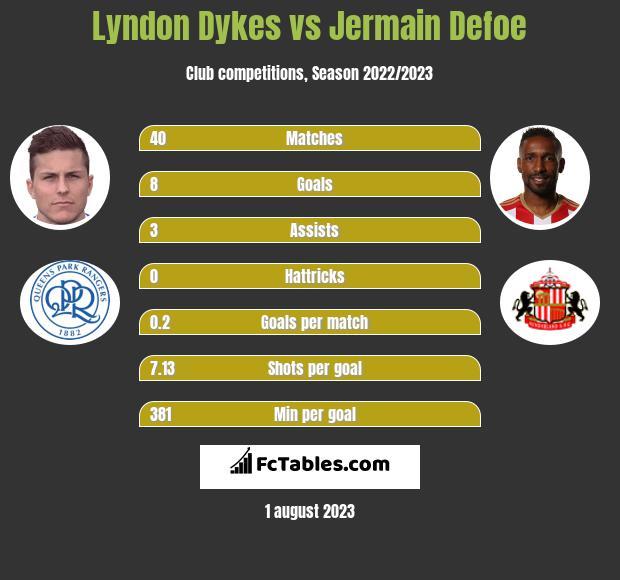 Lyndon Dykes vs Jermain Defoe h2h player stats