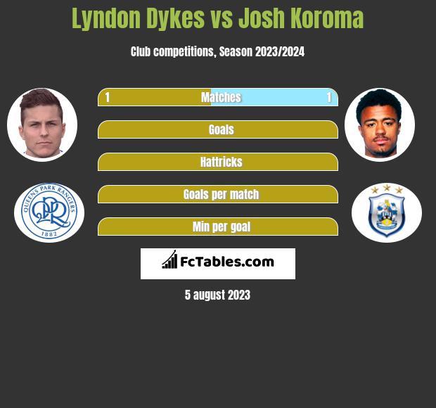 Lyndon Dykes vs Josh Koroma h2h player stats