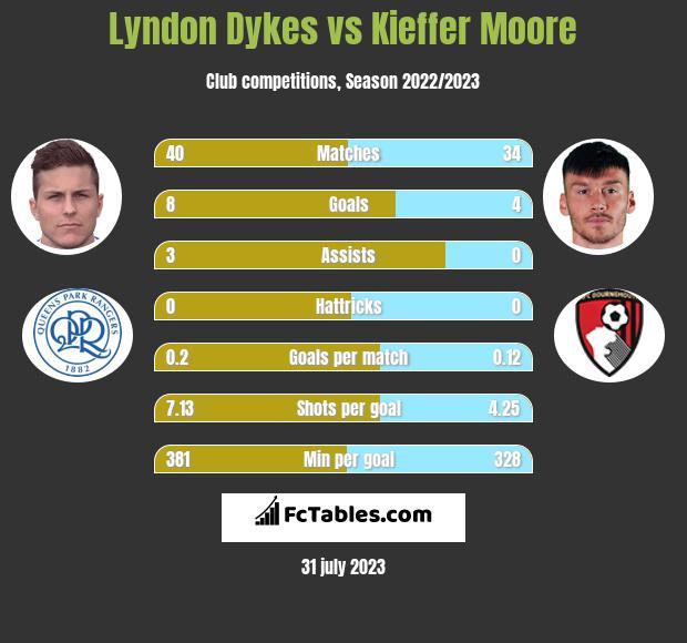 Lyndon Dykes vs Kieffer Moore h2h player stats