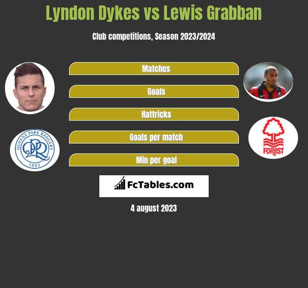 Lyndon Dykes vs Lewis Grabban h2h player stats