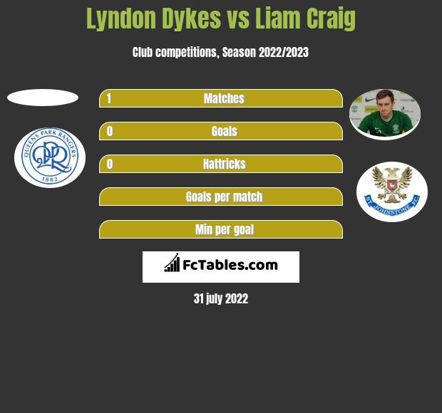Lyndon Dykes vs Liam Craig h2h player stats