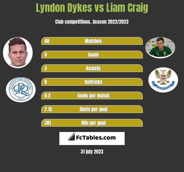 Lyndon Dykes vs Liam Craig h2h player stats