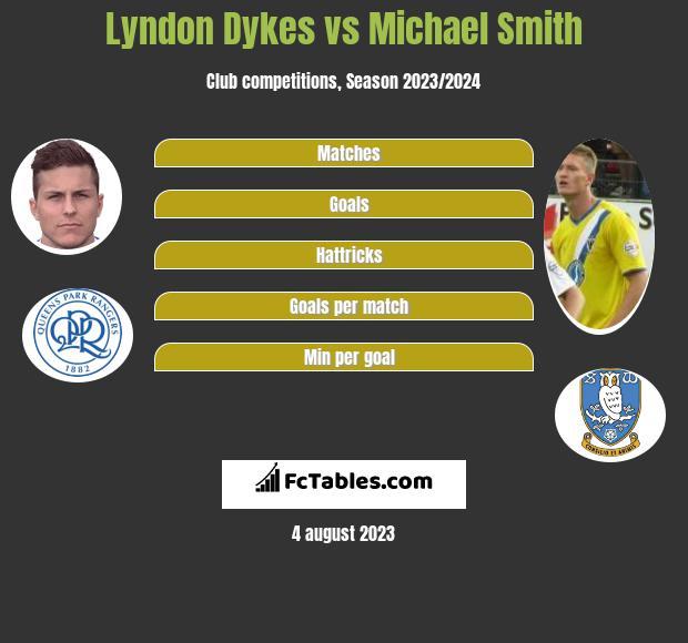 Lyndon Dykes vs Michael Smith h2h player stats