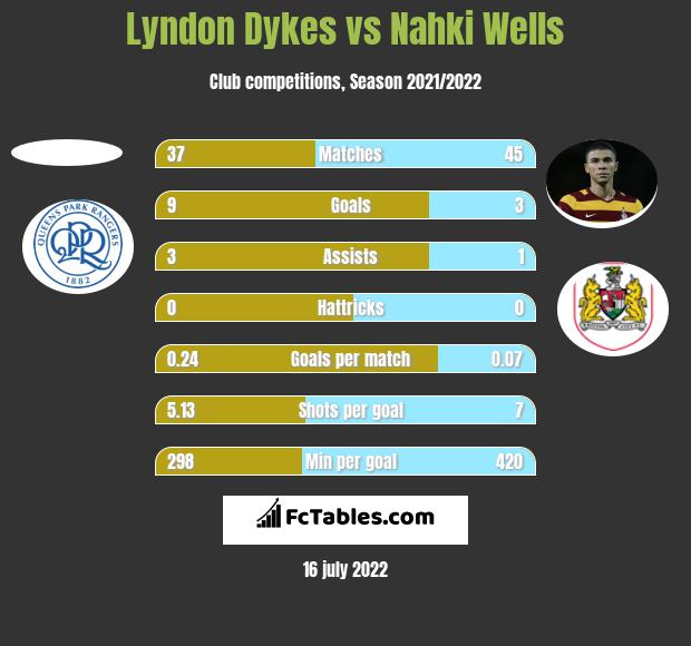 Lyndon Dykes vs Nahki Wells h2h player stats