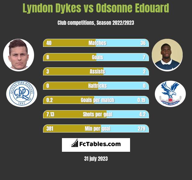 Lyndon Dykes vs Odsonne Edouard h2h player stats