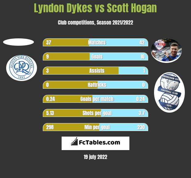 Lyndon Dykes vs Scott Hogan h2h player stats