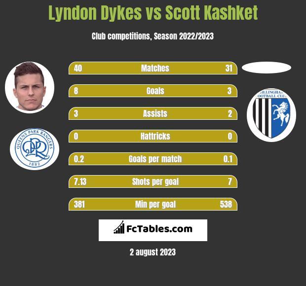 Lyndon Dykes vs Scott Kashket h2h player stats