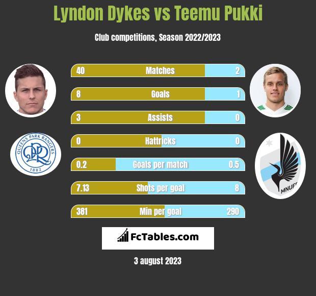 Lyndon Dykes vs Teemu Pukki h2h player stats