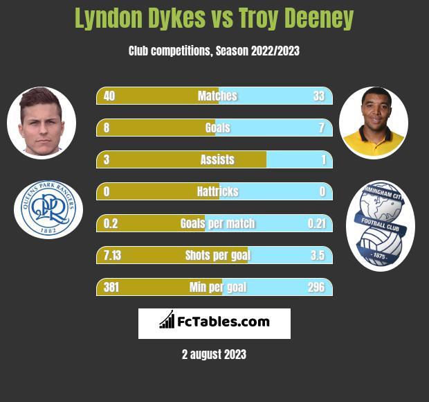 Lyndon Dykes vs Troy Deeney h2h player stats