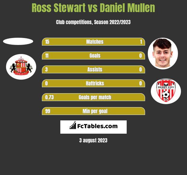 Ross Stewart vs Daniel Mullen h2h player stats