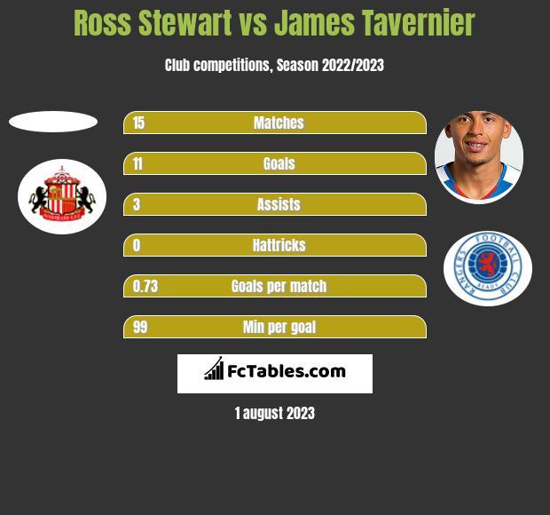 Ross Stewart vs James Tavernier h2h player stats
