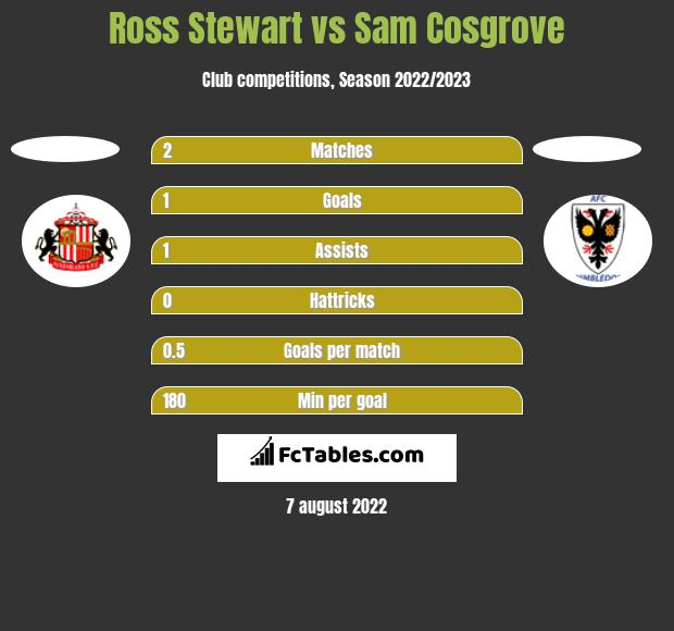 Ross Stewart vs Sam Cosgrove h2h player stats