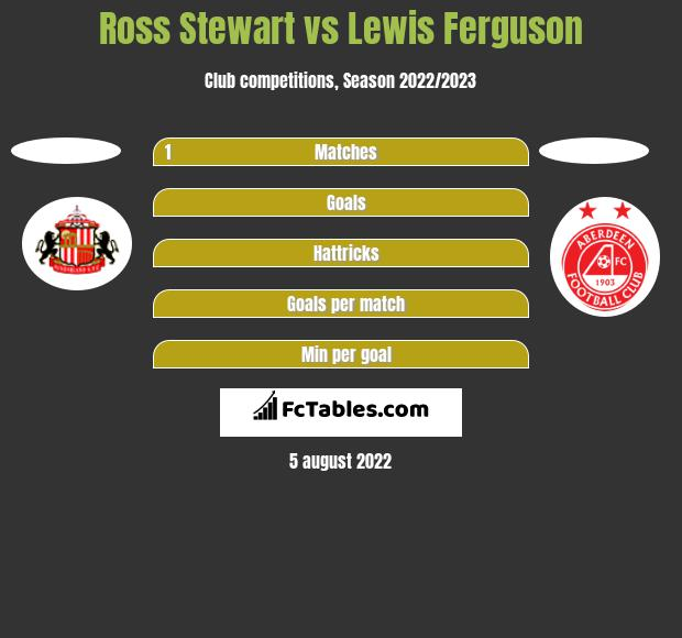 Ross Stewart vs Lewis Ferguson h2h player stats