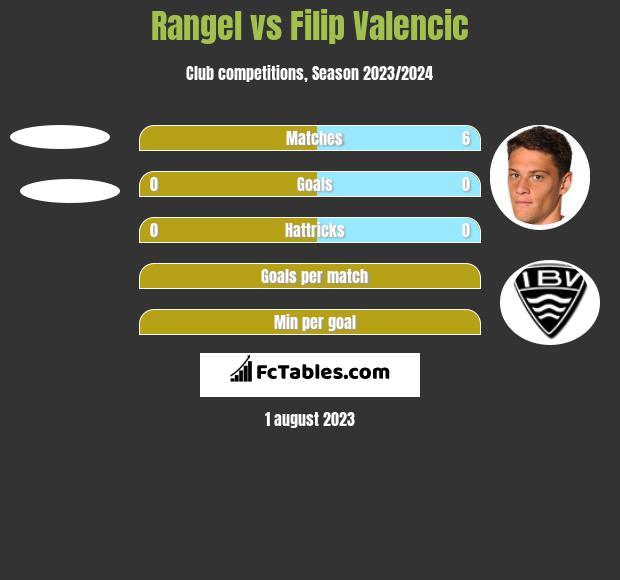 Rangel vs Filip Valencic h2h player stats