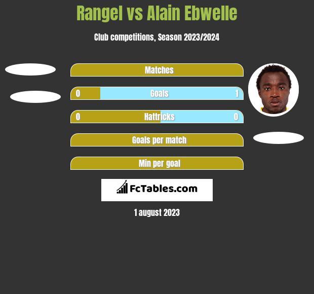 Rangel vs Alain Ebwelle h2h player stats