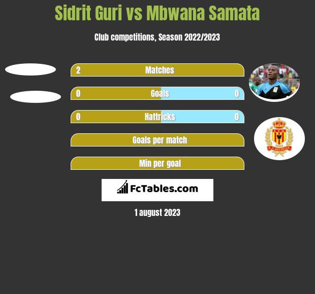Sidrit Guri vs Mbwana Samata h2h player stats