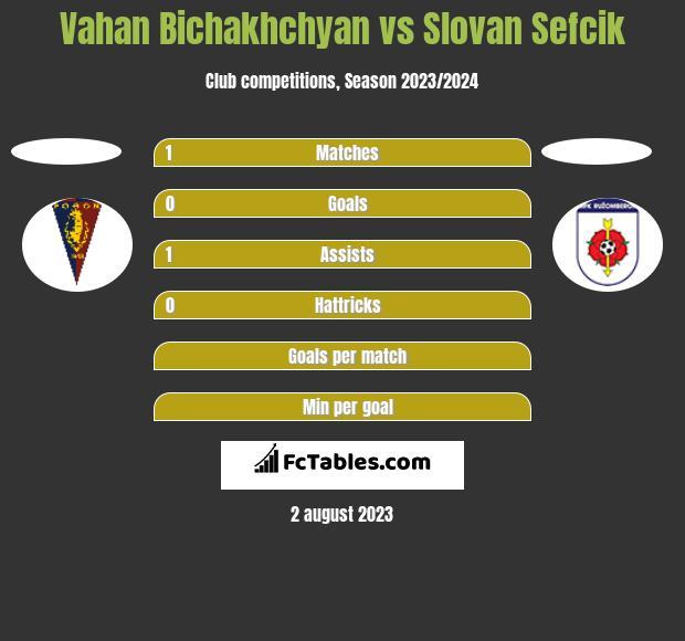 Vahan Bichakhchyan vs Slovan Sefcik h2h player stats