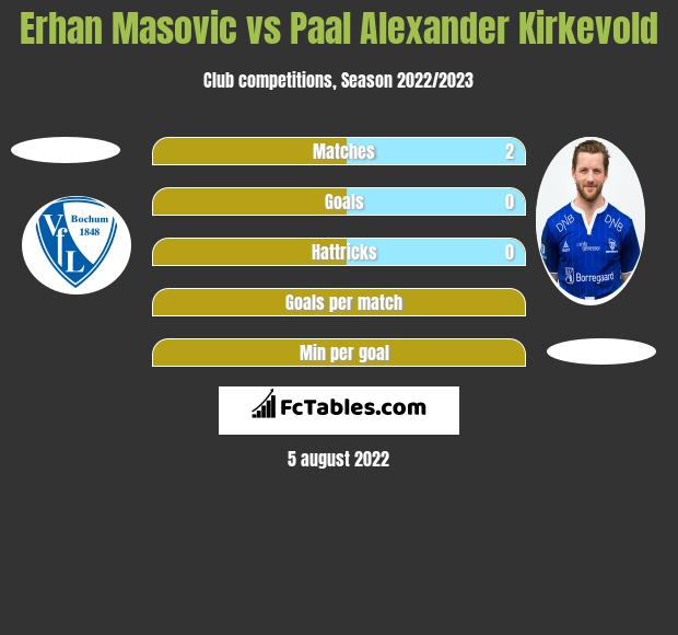 Erhan Masovic vs Paal Alexander Kirkevold h2h player stats