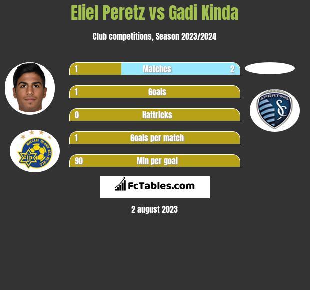 Eliel Peretz vs Gadi Kinda h2h player stats