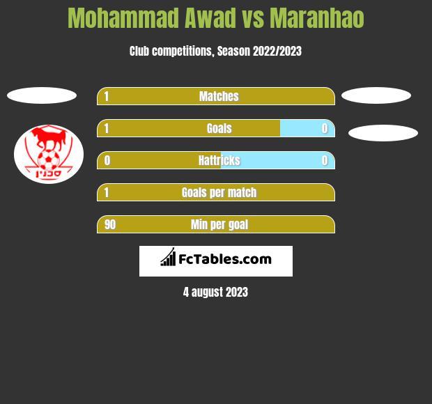 Mohammad Awad vs Maranhao h2h player stats