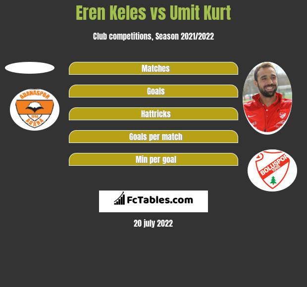 Eren Keles vs Umit Kurt h2h player stats
