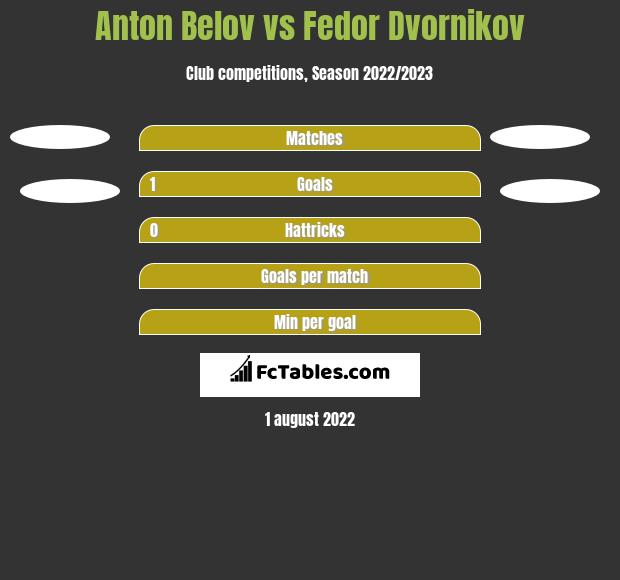 Anton Belov vs Fedor Dvornikov h2h player stats