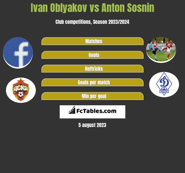 Ivan Oblyakov vs Anton Sosnin infographic