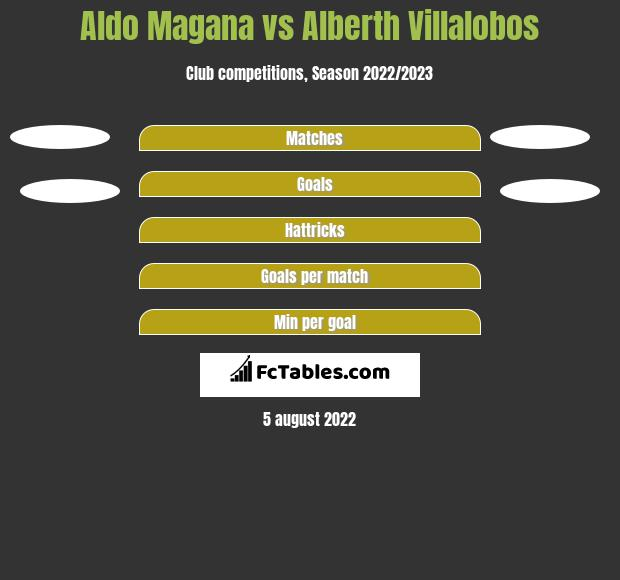 Aldo Magana vs Alberth Villalobos h2h player stats