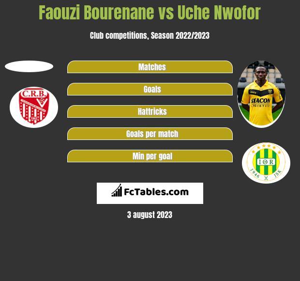 Faouzi Bourenane vs Uche Nwofor h2h player stats