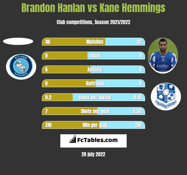 Brandon Hanlan vs Kane Hemmings h2h player stats