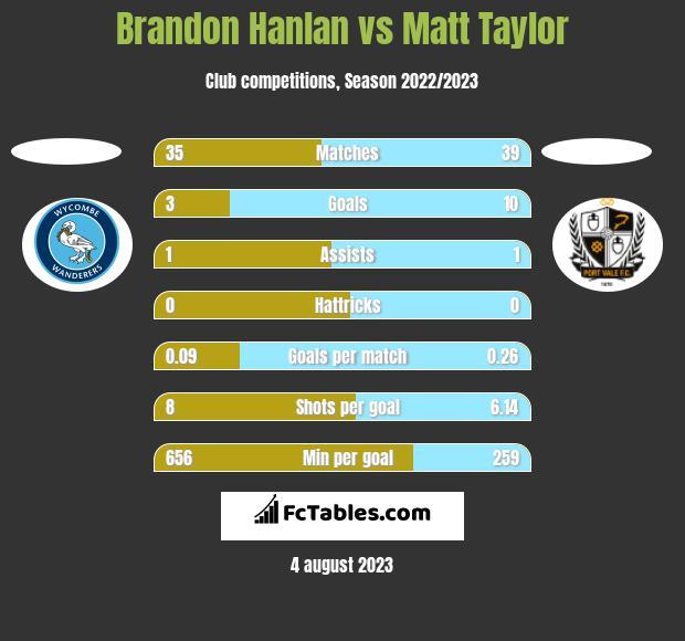 Brandon Hanlan vs Matt Taylor h2h player stats