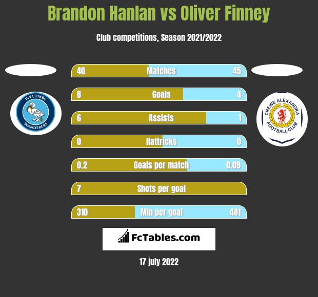Brandon Hanlan vs Oliver Finney h2h player stats