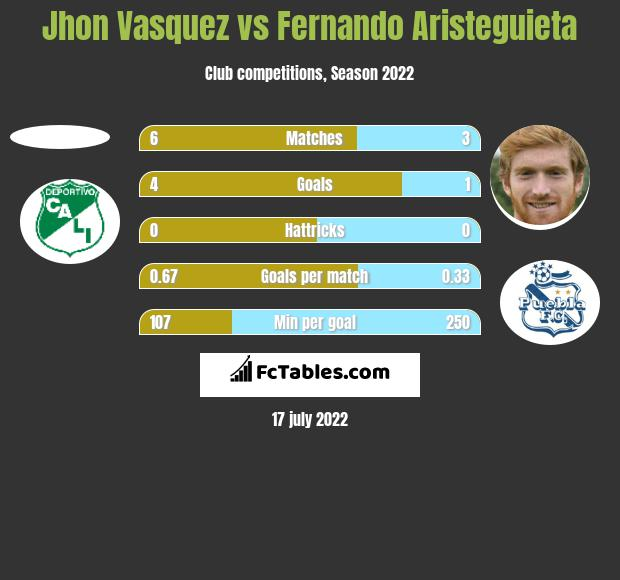 Jhon Vasquez vs Fernando Aristeguieta h2h player stats