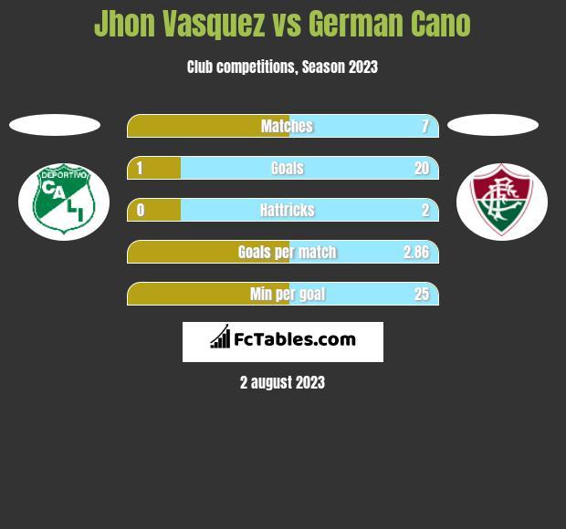 Jhon Vasquez vs German Cano h2h player stats