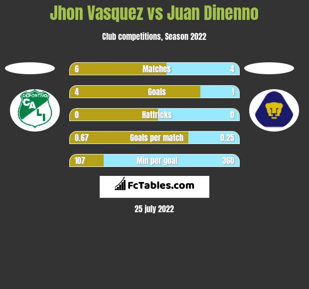 Jhon Vasquez vs Juan Dinenno h2h player stats