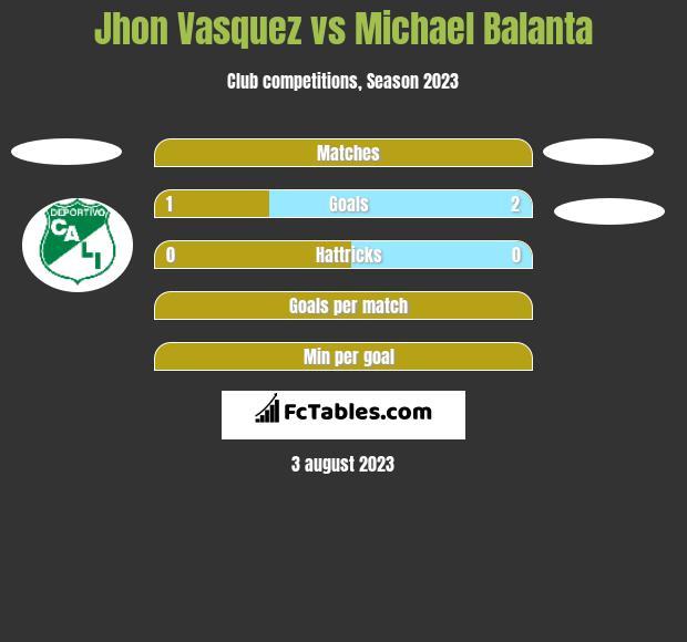 Jhon Vasquez vs Michael Balanta h2h player stats
